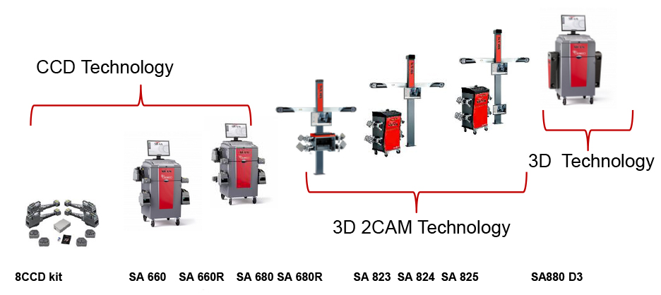 CCD and 3D wheel alignment